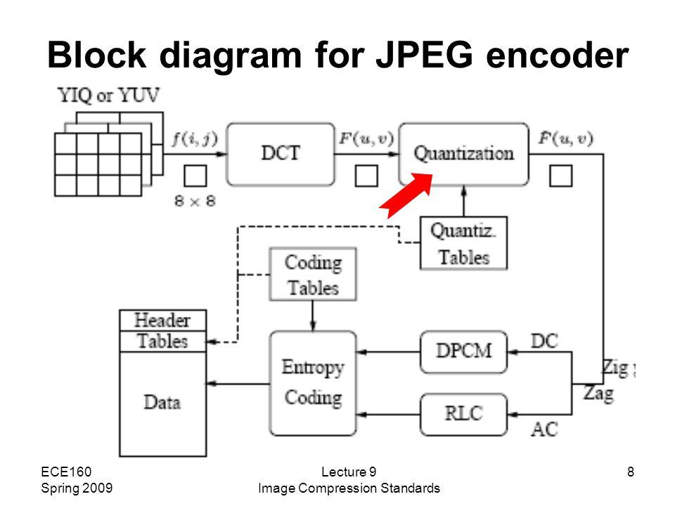 block diagram jpeg compression block diagram of jpeg lecture 9: spring 2009 image compression standards - ppt ... #3