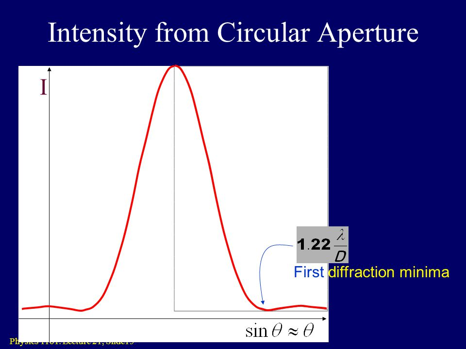 Intensity from Circular Aperture