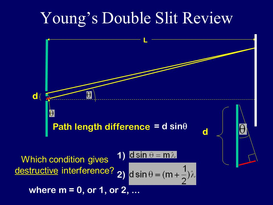 Young's Double Slit Review