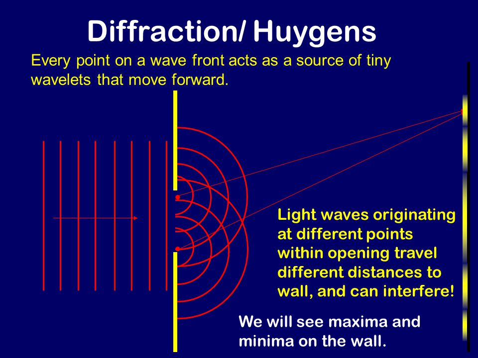 Diffraction/ Huygens Every point on a wave front acts as a source of tiny wavelets that move forward.