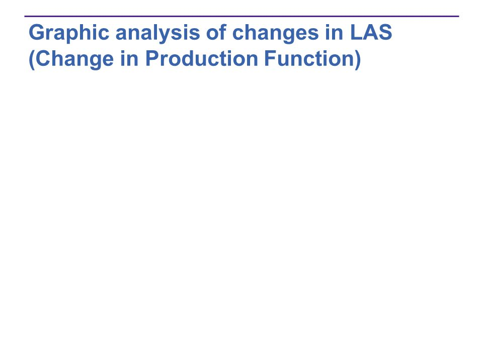 Graphic analysis of changes in LAS (Change in Production Function)