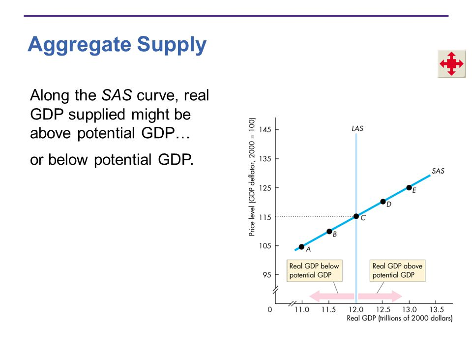 Aggregate Supply Along the SAS curve, real GDP supplied might be above potential GDP… or below potential GDP.