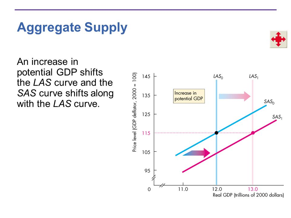 Aggregate Supply An increase in potential GDP shifts the LAS curve and the SAS curve shifts along with the LAS curve.
