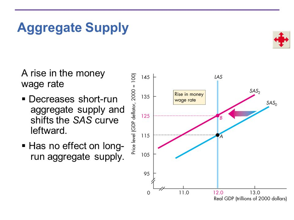 Aggregate Supply A rise in the money wage rate