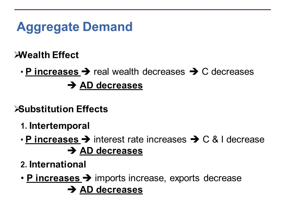 Aggregate Demand Wealth Effect  AD decreases Substitution Effects