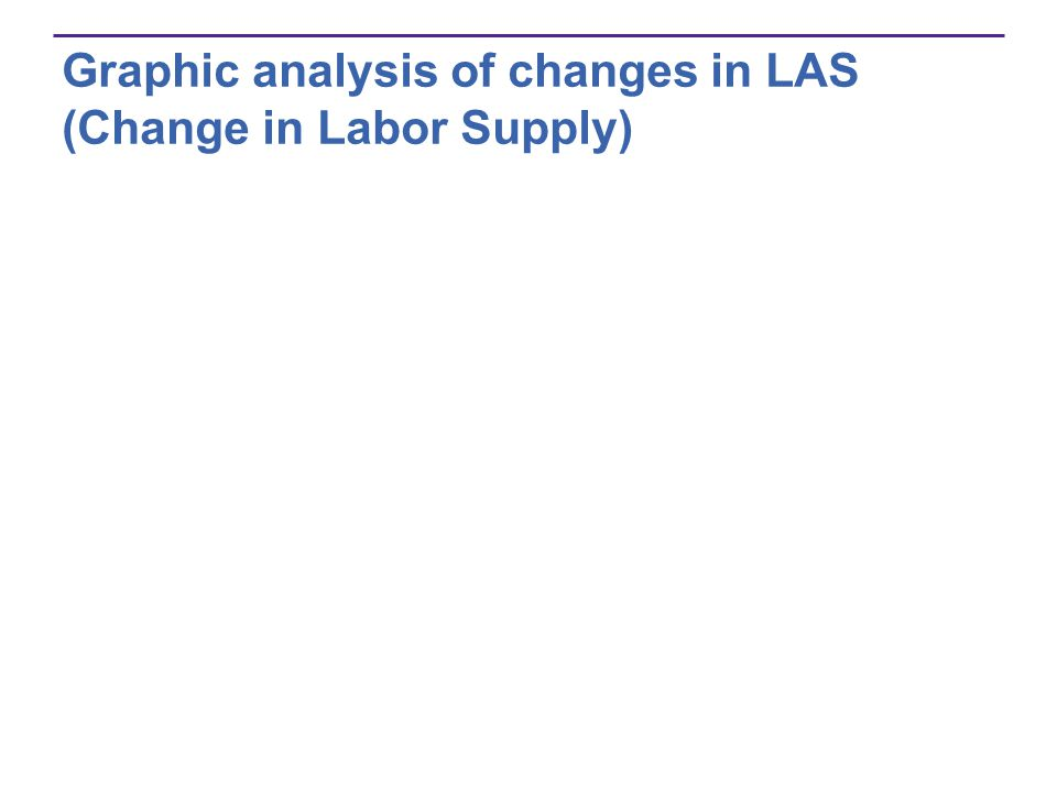 Graphic analysis of changes in LAS (Change in Labor Supply)