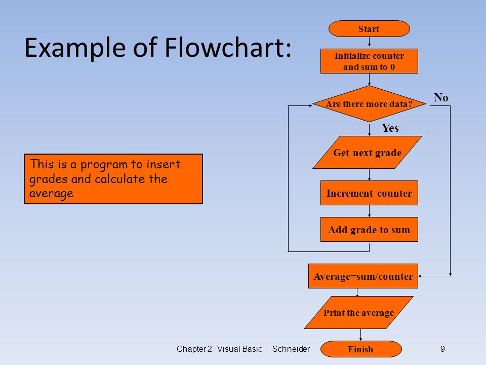 Developing Logic Examples On Algorithm And Flowchart Ppt Video