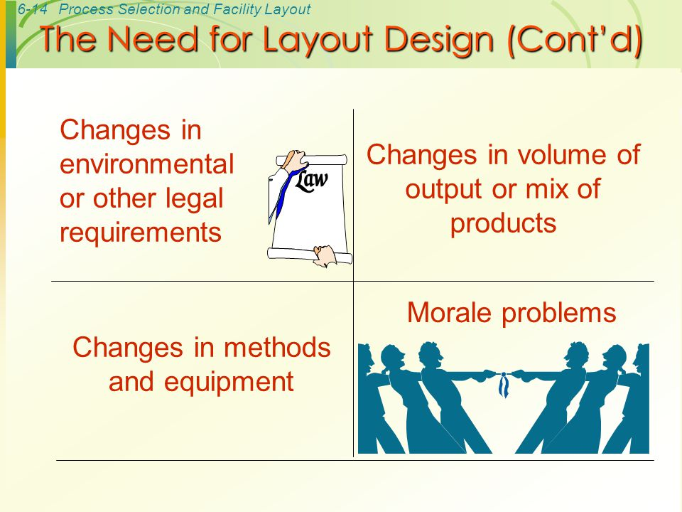 The Need for Layout Design (Cont'd)