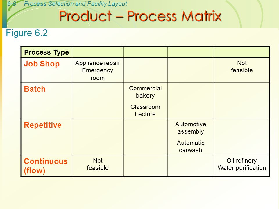 Product – Process Matrix