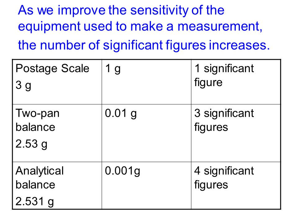 As we improve the sensitivity of the equipment used to make a measurement, the number of significant figures increases.
