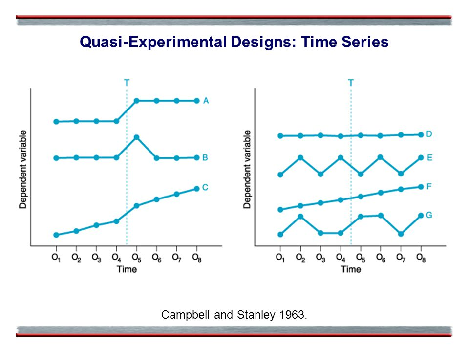 Quasi-Experimental Designs: Time Series