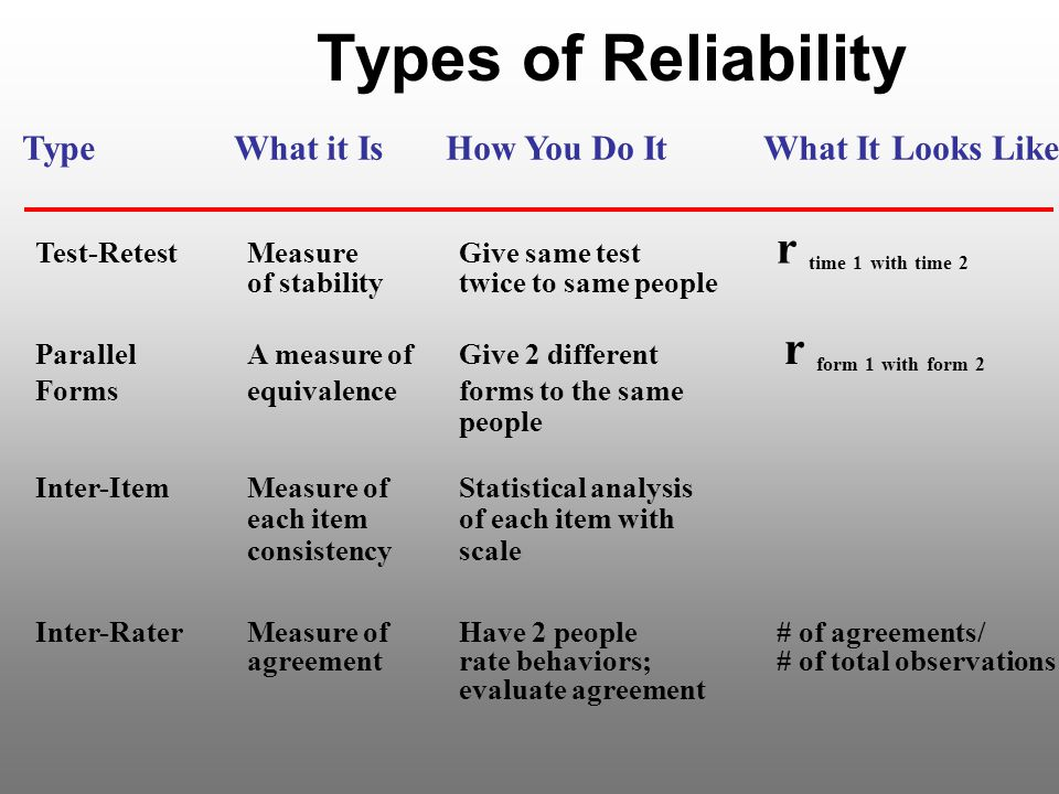 types of reliability in assessment