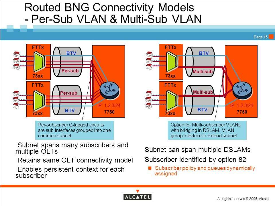 Routed BNG Connectivity Models - Per-Sub VLAN & Multi-Sub VLAN