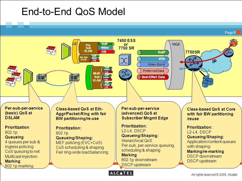 End-to-End QoS Model IP 7450 ESS or 7750 SR 7750SR