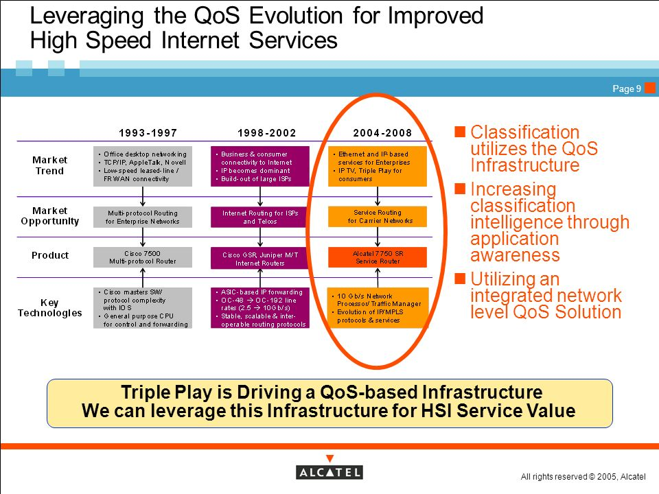 Leveraging the QoS Evolution for Improved High Speed Internet Services
