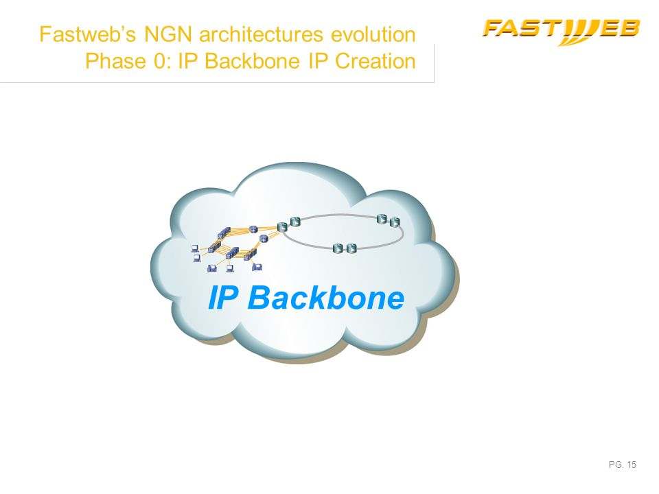 Fastweb's NGN architectures evolution Phase 0: IP Backbone IP Creation
