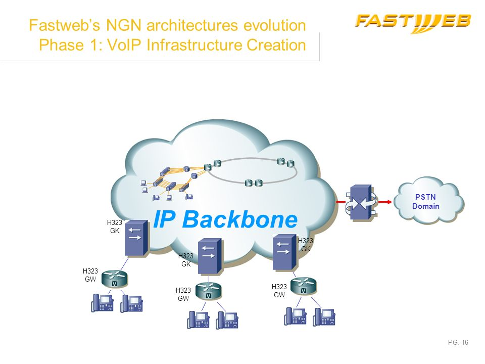 Fastweb's NGN architectures evolution Phase 1: VoIP Infrastructure Creation