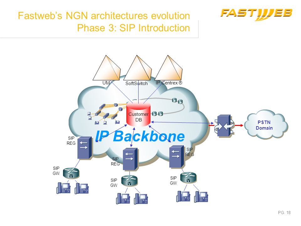Fastweb's NGN architectures evolution Phase 3: SIP Introduction