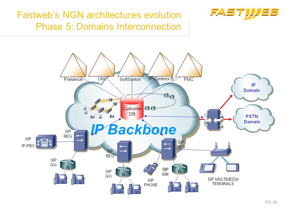 Fastweb's NGN architectures evolution Phase 5: Domains Interconnection