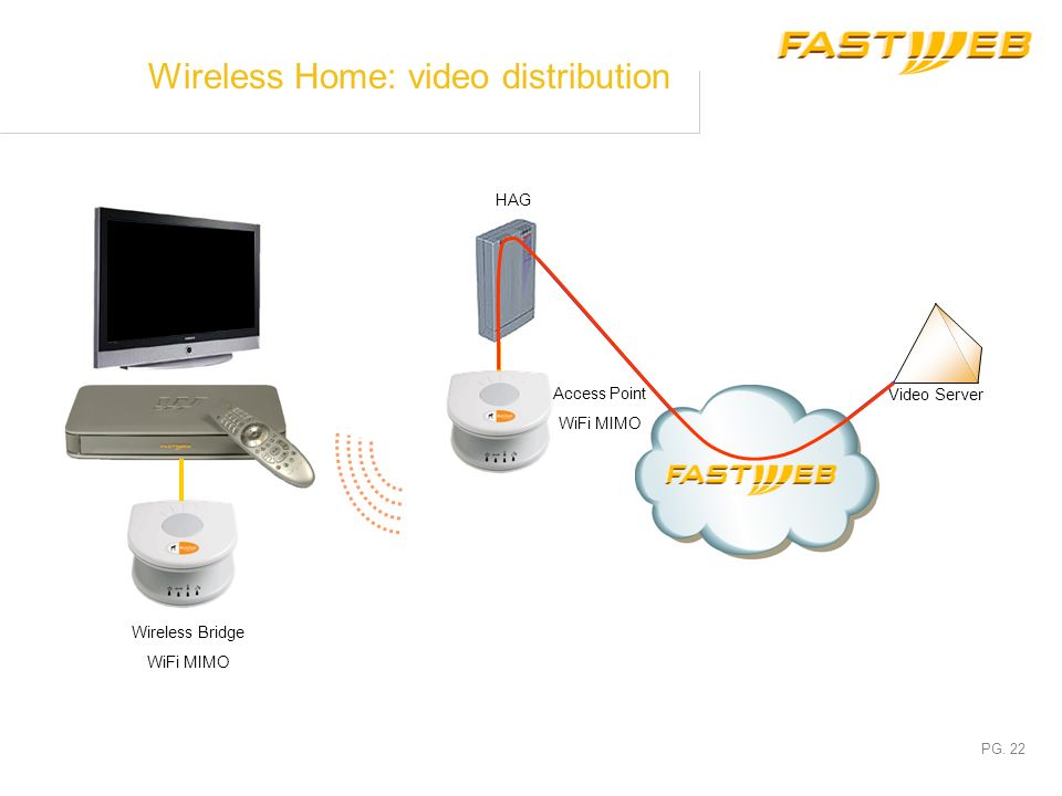 Wireless Home: video distribution