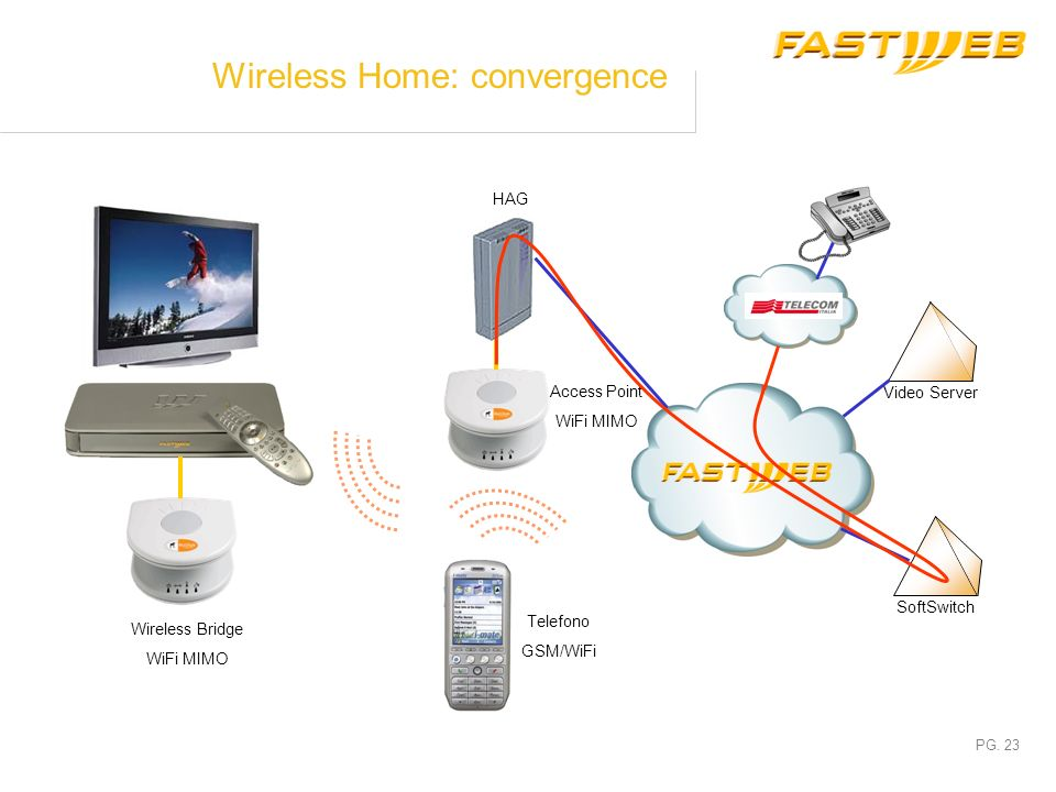 Wireless Home: convergence