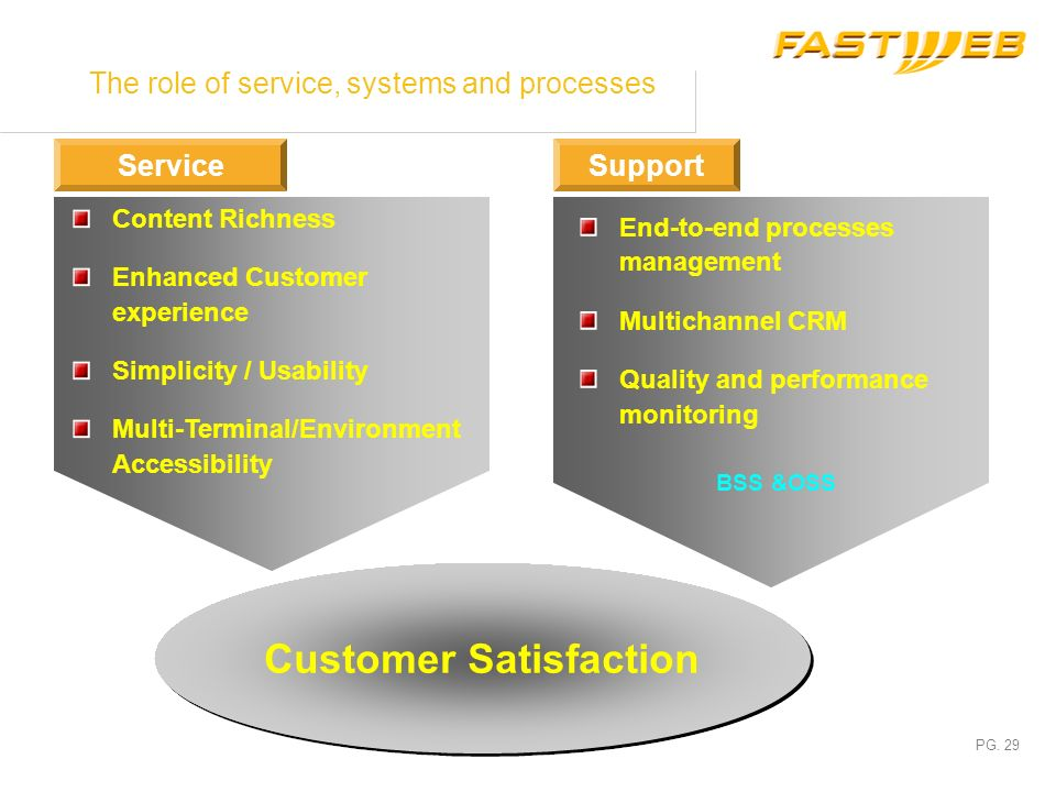 The role of service, systems and processes