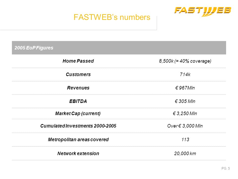 FASTWEB's numbers 2005 EoP Figures Home Passed 8,500k (= 40% coverage)