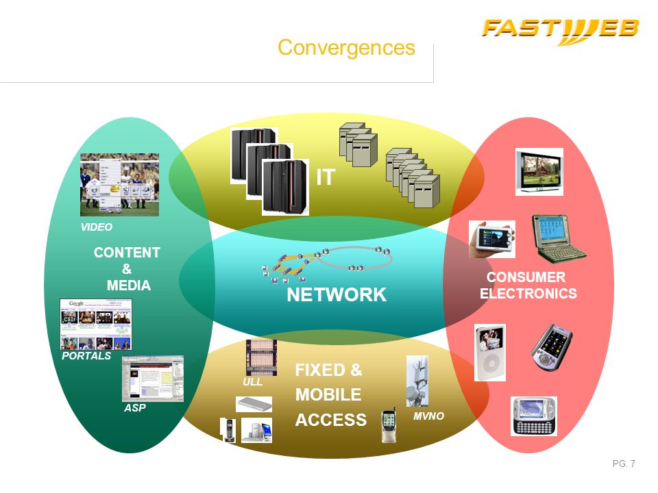 IT Convergences NETWORK FIXED & MOBILE ACCESS CONTENT & MEDIA