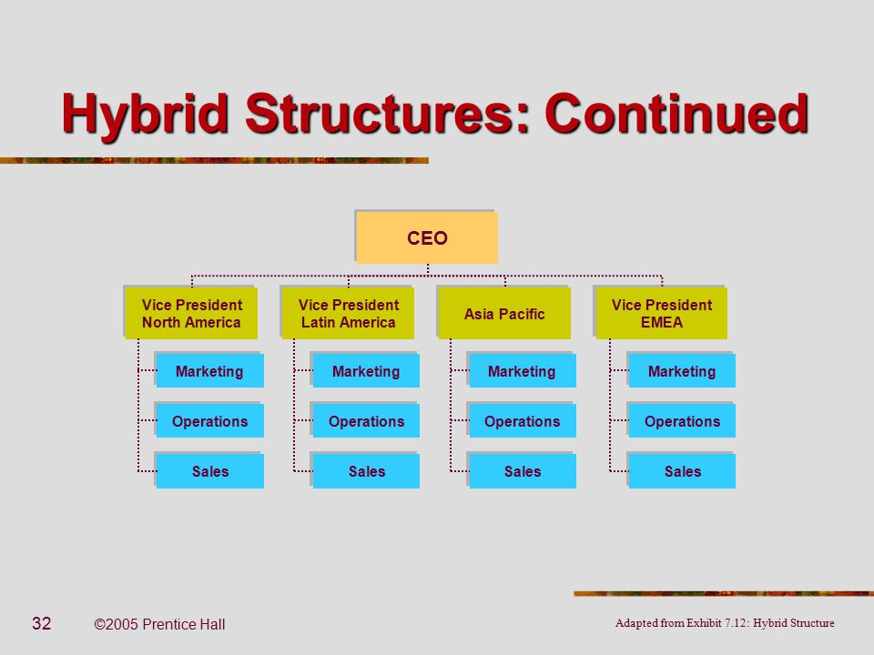 Organizational structure and design ppt video online download hybrid structures continued publicscrutiny Images