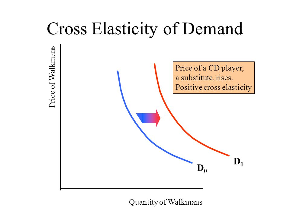 Elasticity Of Demand How Does A Firm Go About Determining The