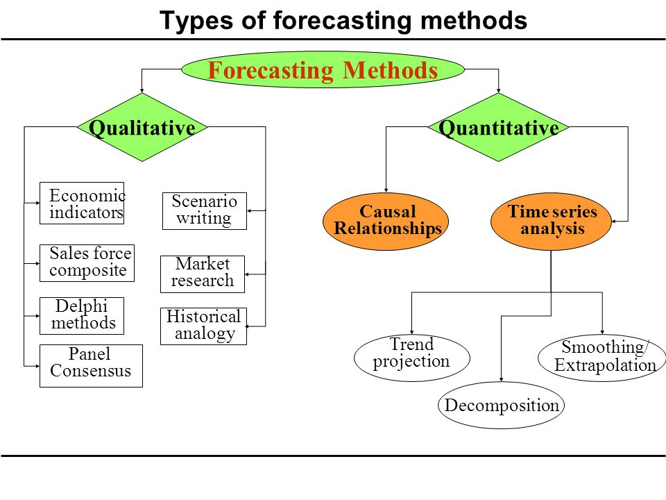 Forecasting Why forecast? Understanding patterns of demand