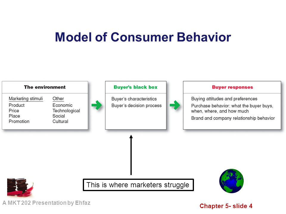 consumer behavior understanding buyers and markets Car market and buying behavior-a study of consumer perception  and bmw all set to venture in the indian markets  understanding of customer's perceptions,.