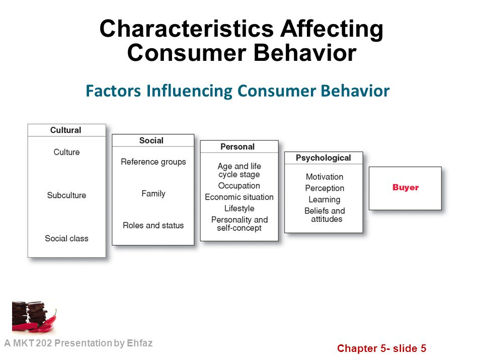 influence of culture on consumer behaviour examples