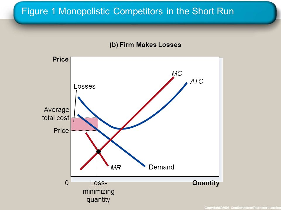 Figure 1 Monopolistic Competitors in the Short Run