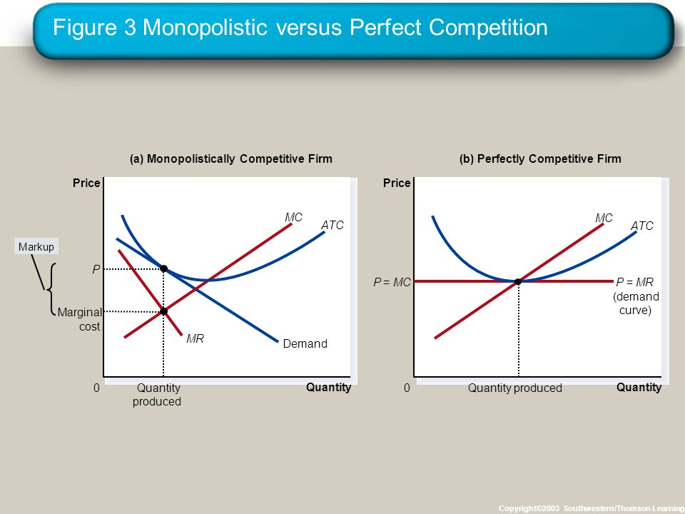 Figure 3 Monopolistic versus Perfect Competition