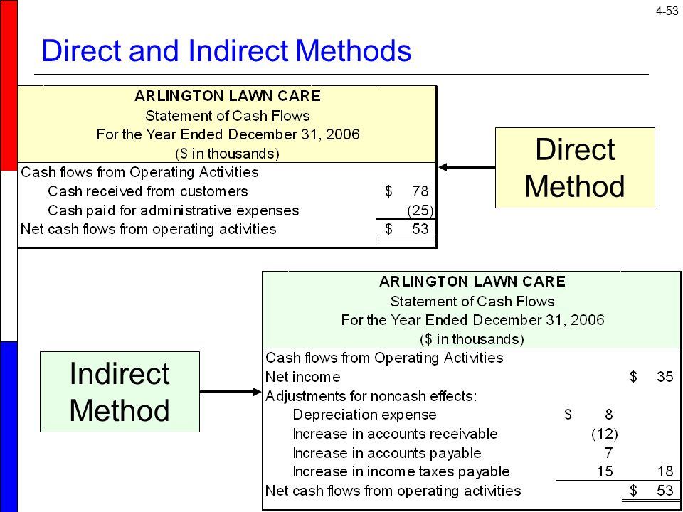 indirect method for the statement of cash flows