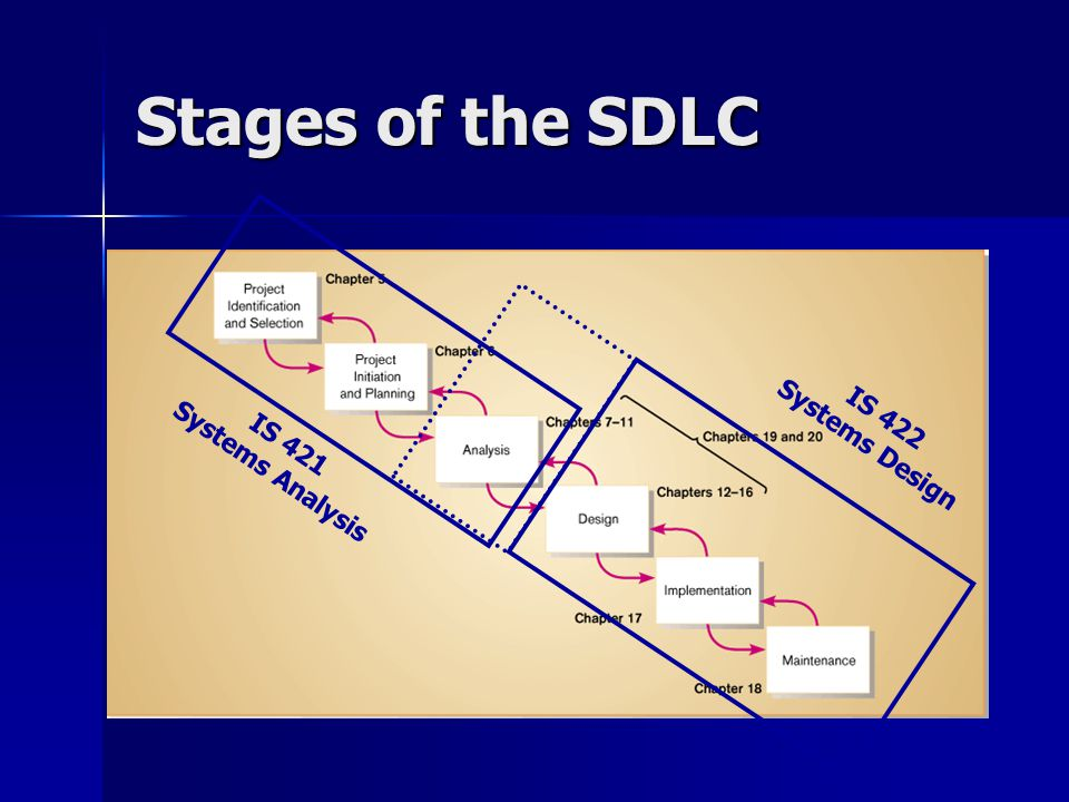 Stages of the SDLC Systems Design IS 422 Systems Analysis IS 421