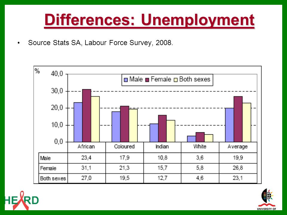 Differences: Unemployment