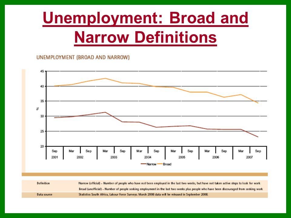 Unemployment: Broad and Narrow Definitions