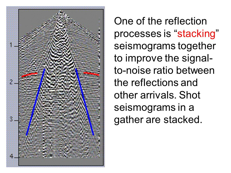 One of the reflection processes is stacking seismograms together to improve the signal-to-noise ratio between the reflections and other arrivals.
