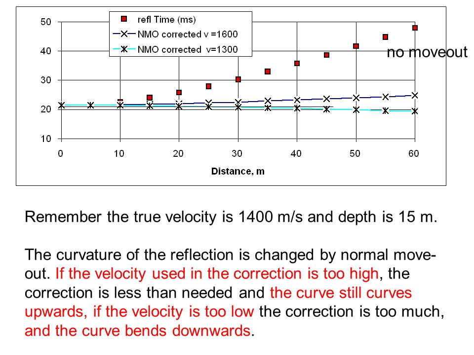 no moveout Remember the true velocity is 1400 m/s and depth is 15 m.