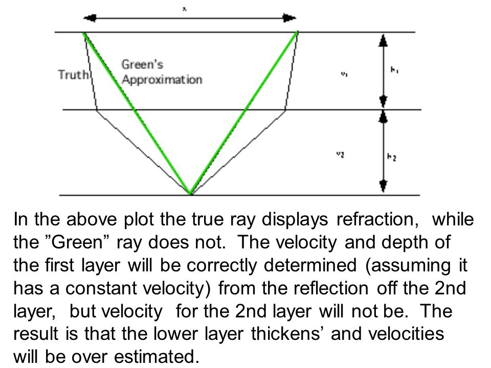 In the above plot the true ray displays refraction, while the Green ray does not.