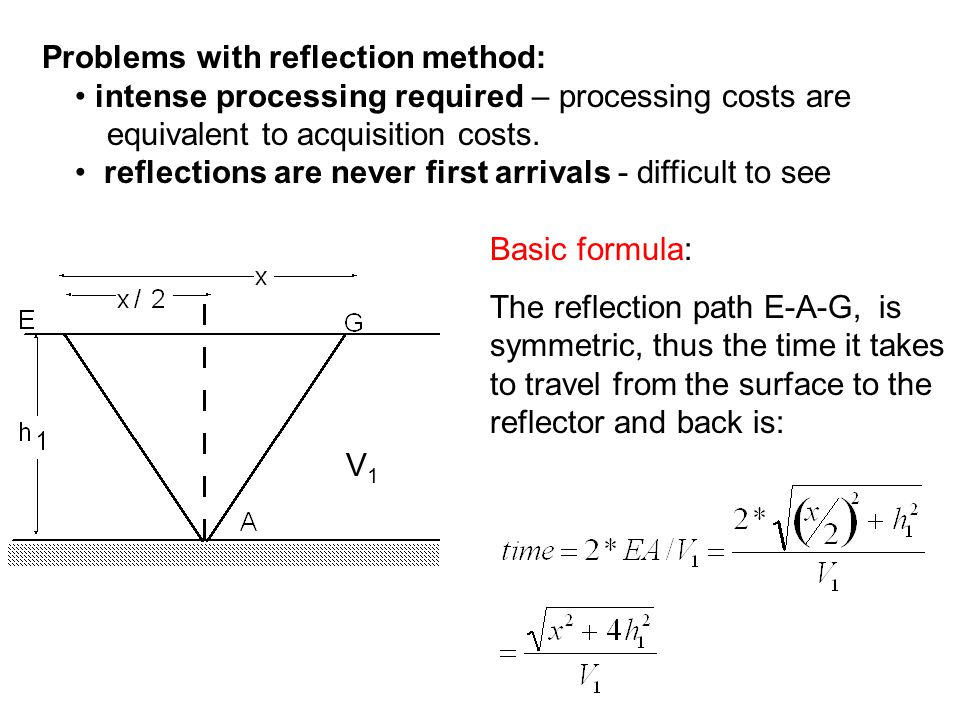 Problems with reflection method: