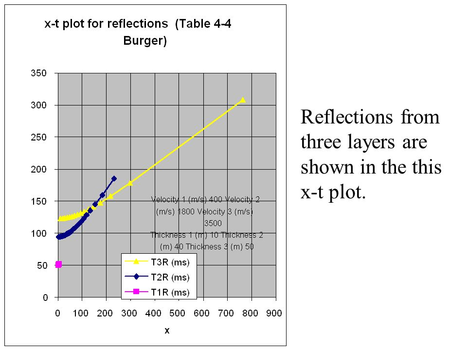Reflections from three layers are shown in the this x-t plot.