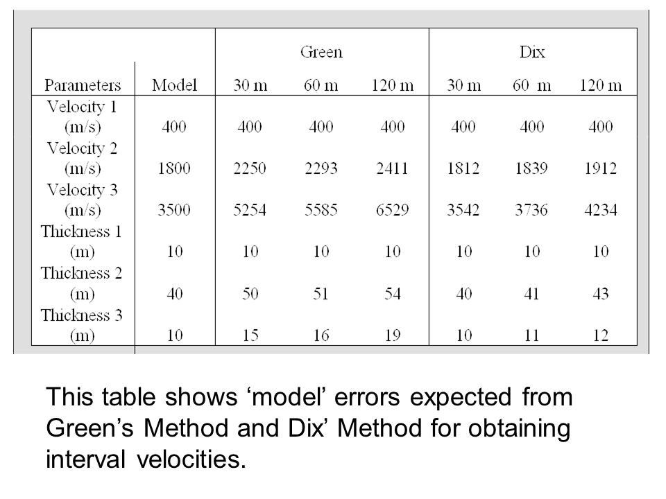 This table shows 'model' errors expected from Green's Method and Dix' Method for obtaining interval velocities.