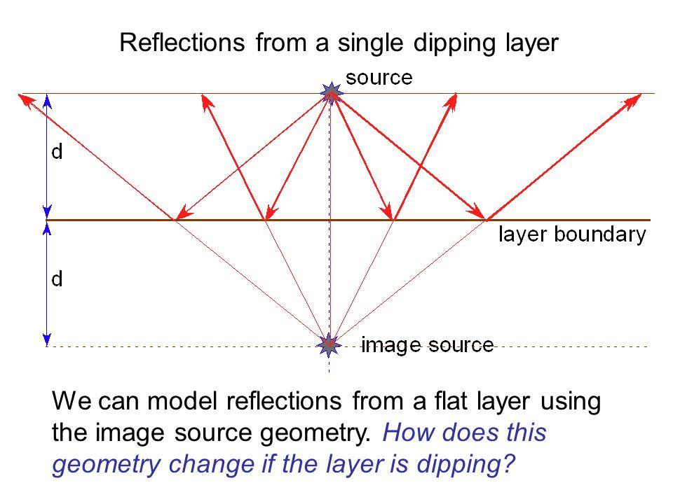 Reflections from a single dipping layer
