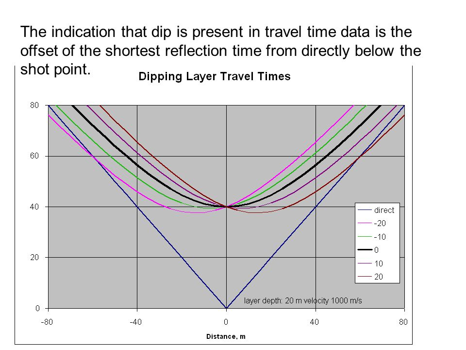 The indication that dip is present in travel time data is the offset of the shortest reflection time from directly below the shot point.