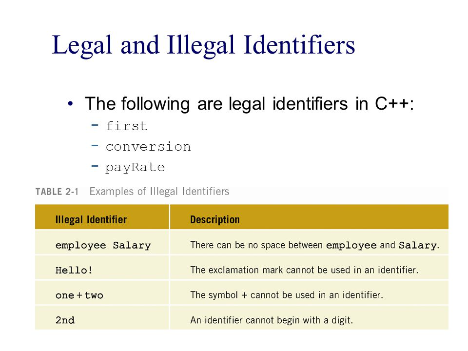 Legal and Illegal Identifiers