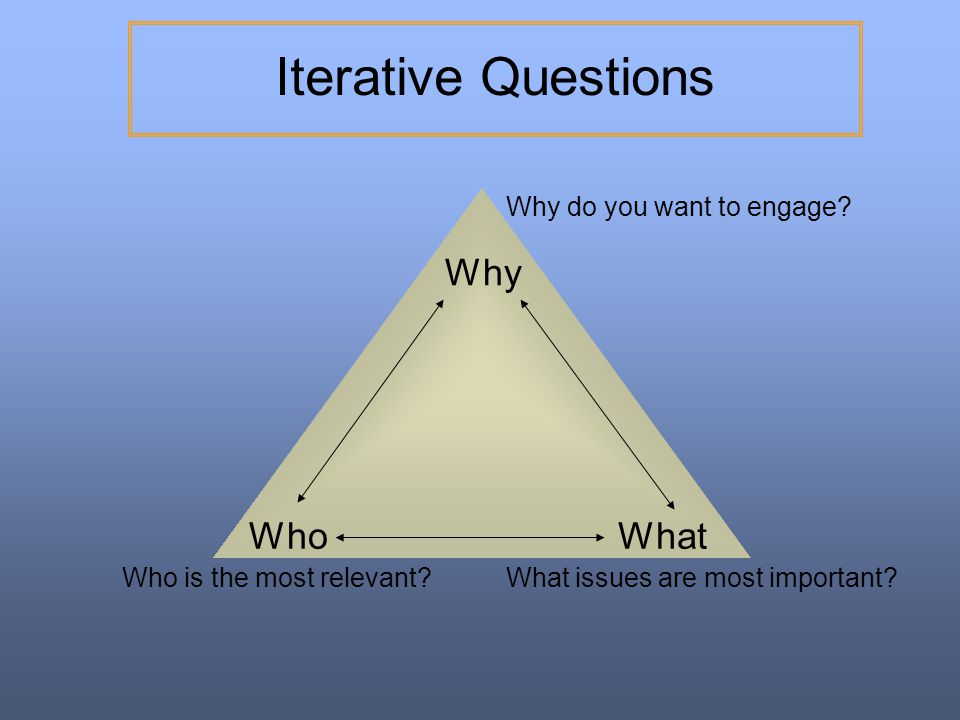 Iterative Questions Why Who What Why do you want to engage