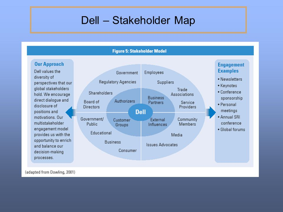 Dell – Stakeholder Map